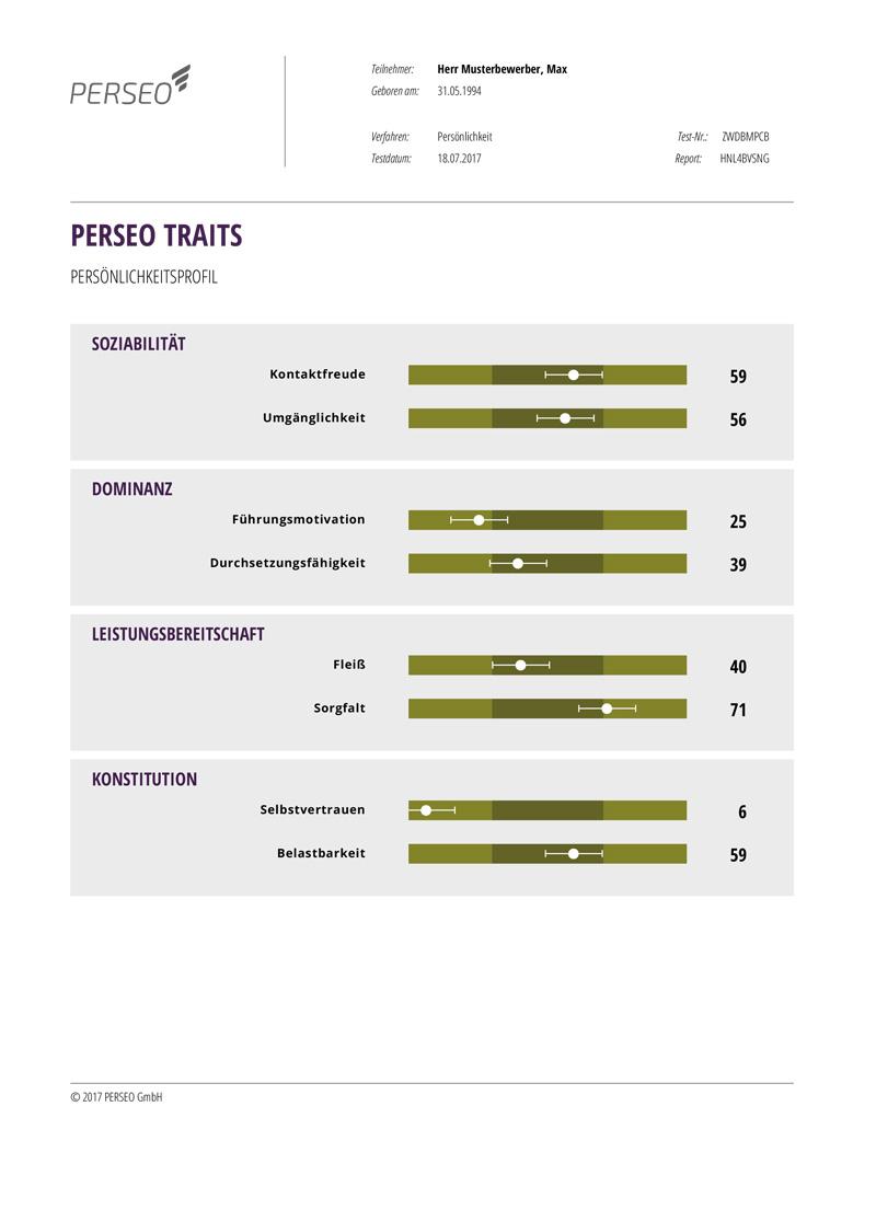 Perseo Traits Musterprofil
