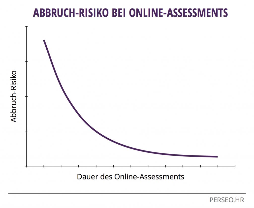 Online-Assessment Abbruchrisiko