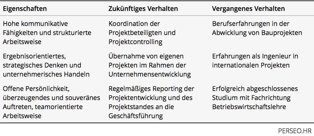 Stellenanzeigen_Bewerberansprüche_Tabelle